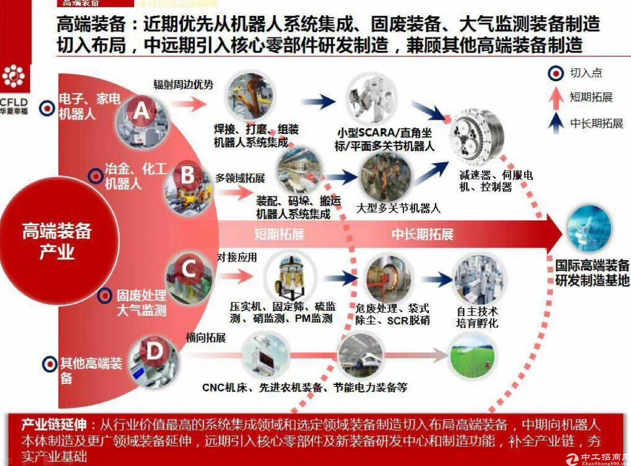 中山产业新城-图3