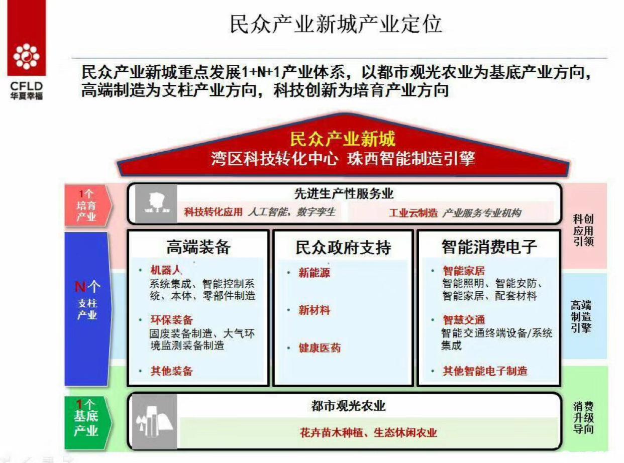 中山产业新城-图7