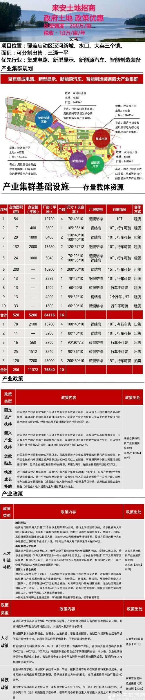 安徽滁州产业园大力引进高新企业前来投资!