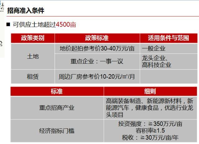 广东江门高新园区国有土地4500亩